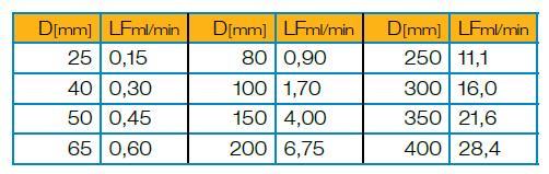 Leckagenberechnung der Klasse VI
