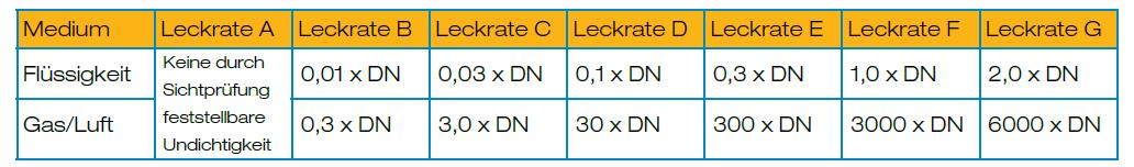 Leckage Berechnung je Leckrate, Nenndurchmesser und MediumLeckageberechnung