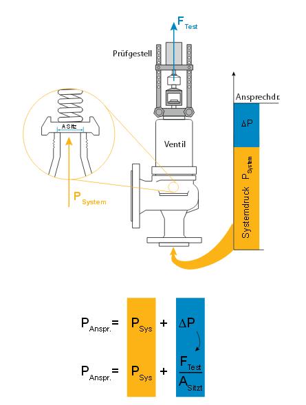 Hubvorrichtung / Berechnung des Ansprechdrucks aus Systemdruck, Prüfkraft und Sitzfläche