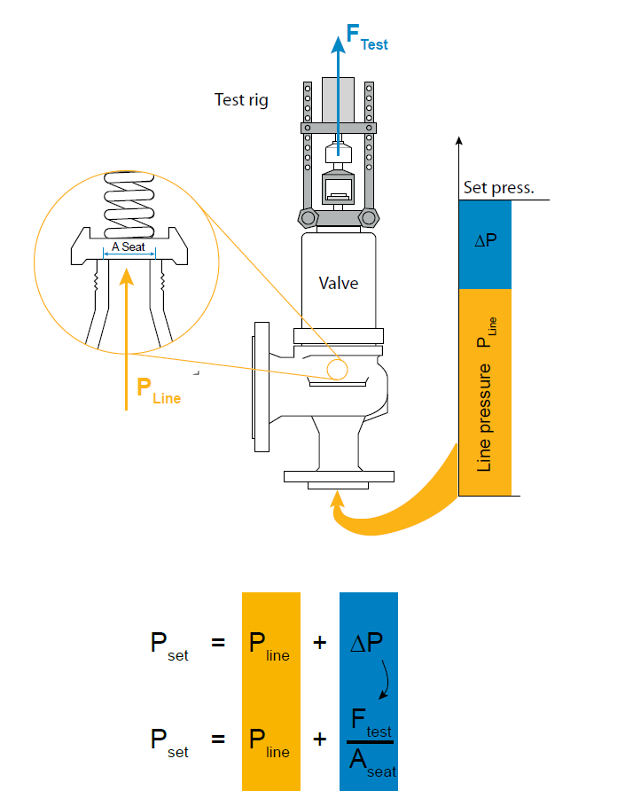 Image 1: Test rig / Set pressure calculation based on line pressure, lifting force and seat area