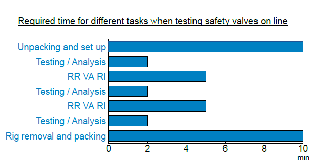 Required time for different tasks when testing safety valves online
