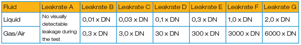 Leakage calculation in accordance with EN 12266