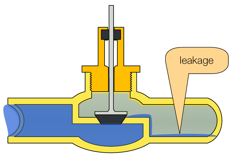 Closed valve with leakage